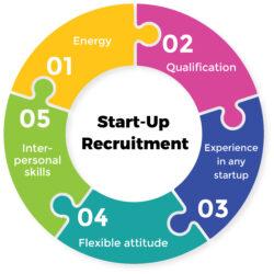Recruitment Agency Debate